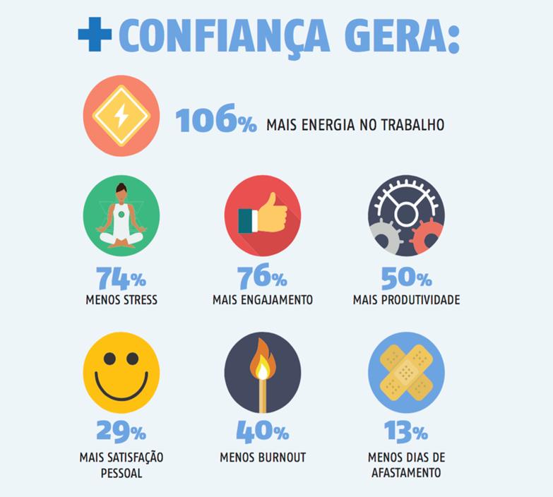 + Confiança gera: