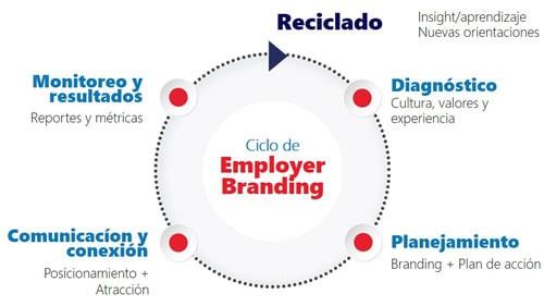 CIA-Empresas-Servico-employ-branding-ESP-v2