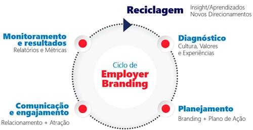 CIA-Empresas-Servico-employ-branding-v2